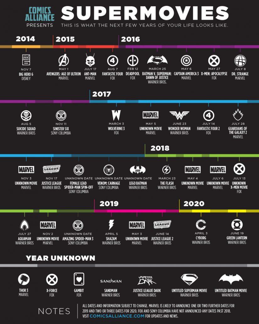 movie timeline list